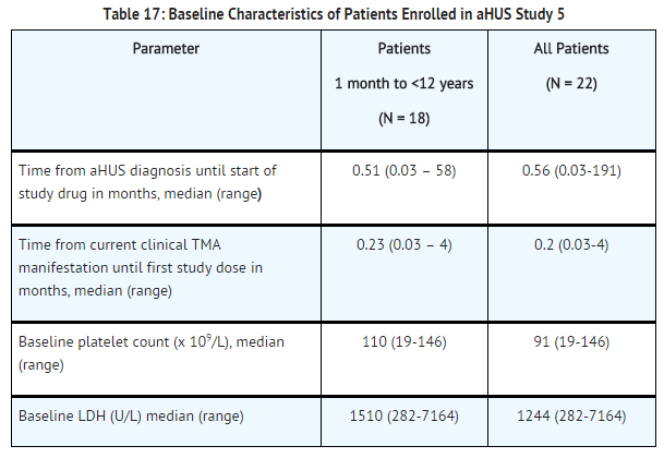 Eculizumab baseline characteristics of patients enrolled in aHUS study 5.png