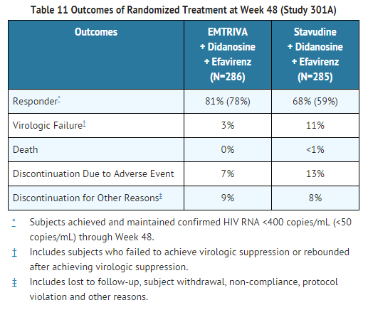 Emtricitabine Outcomes of Randomized Treatment at Week 48 (Study 301A).png