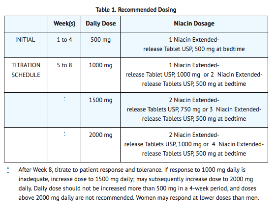Niacin recommended dosing.png