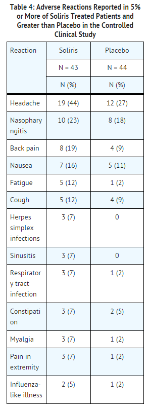 Eculizumab adverse reactions PNH.png