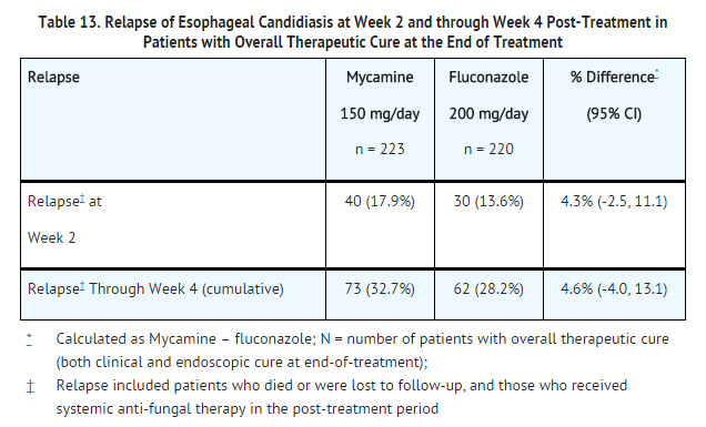 Micafungin sodium Relapse of Esophageal Candidiasis at Week 2 and through Week 4 Post-Treatment.png