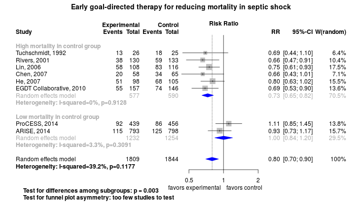 Early goal-directed therapy for reducing mortality from severe sepsis and septic shock.png