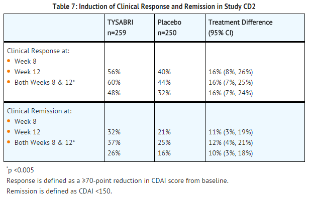 Natalizumab induction of clinical response and remission in study CD2.png