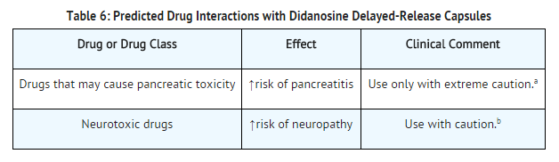Didanosine Predicted Drug Interactions with Didanosine.png