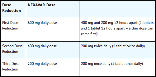 Dose Modification for Thyroid Carcinoma.png