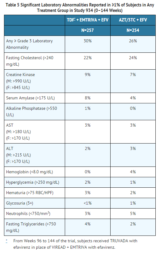 Emtricitabine Significant Laboratory Abnormalities Reported in ≥1% of Subjects in Any Treatment Group in Study 934.png
