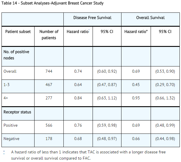 Subset Analyses-Adjuvant Breast Cancer Study.png
