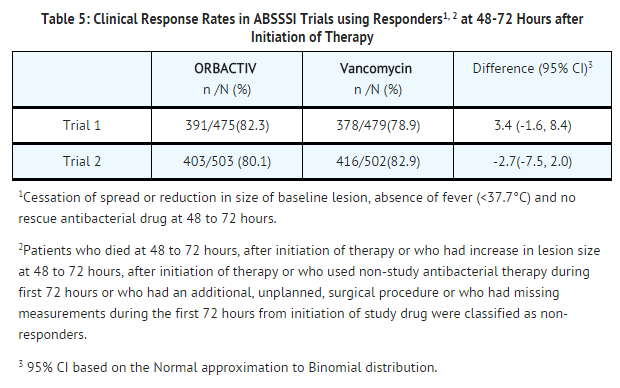 Oritavancin Clinical Response Rates in ABSSSI Trials using Responders at 48-72 Hours after Initiation of Therapy.png