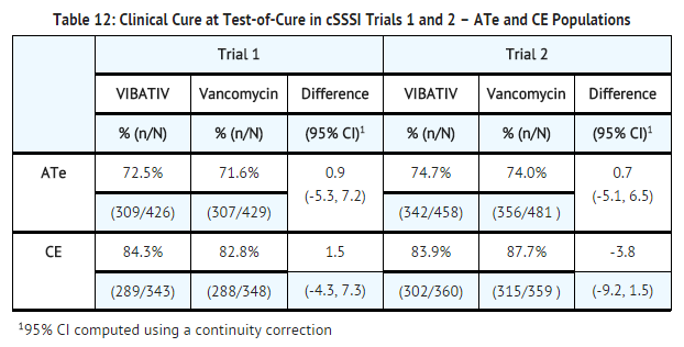 Telavancin hydrochloride Clinical Cure at Test-of-Cure in cSSSI Trials 1 and 2.png