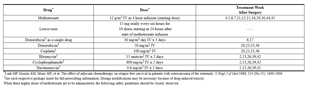 methotrexate dose for psoriasis