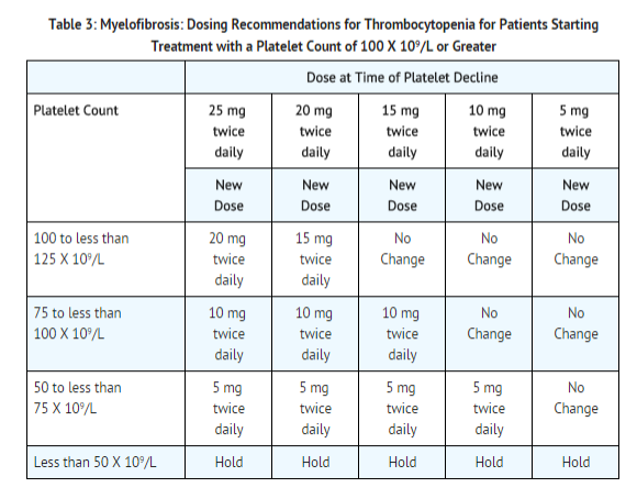 Ruxolitinib dosage for thrombocitopenia for patients starting treatment.png