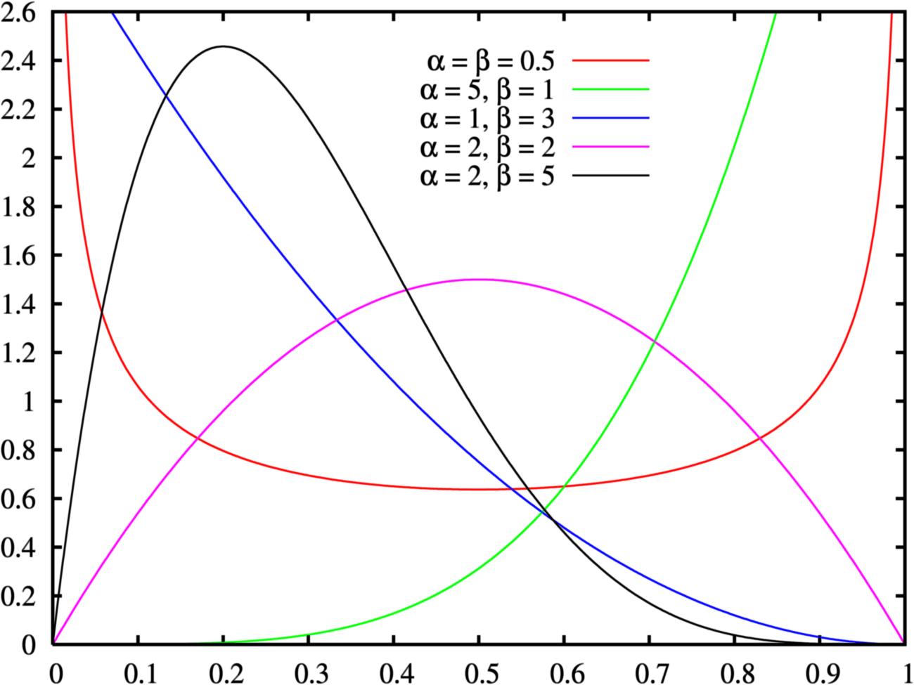 Probability distribution - wikidoc