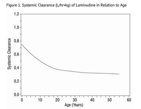 Lamivudine Systemic Clearance in Relation to Age.png