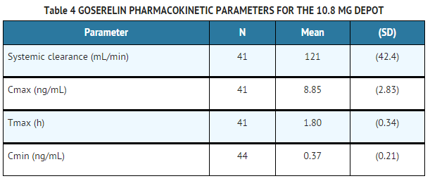 Goserelin PK table 4.png