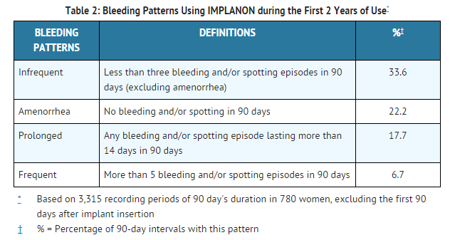 Etonogestrel Changes in Menstrual Bleeding Patterns table 2.png
