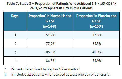 Plerixafor Study 2 Efficacy Results – Proportion of Patients by Apheresis Day in MM Patients.png
