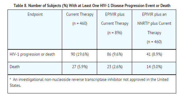 Lamivudine NUCB3007 (CAESAR) clinical trial.png
