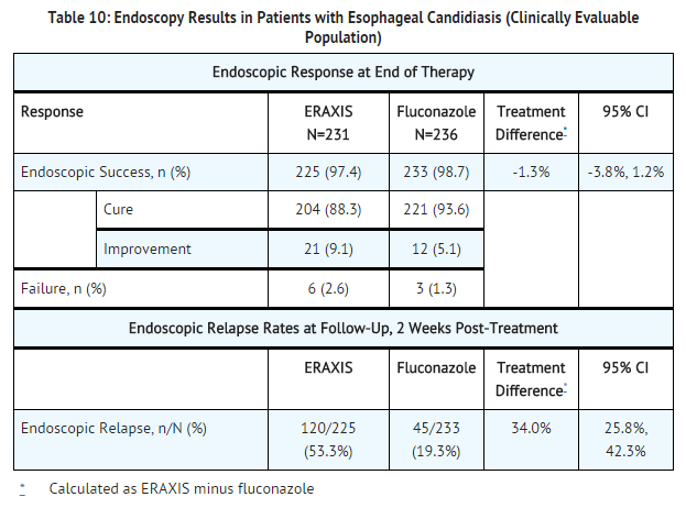 Anidulafungin Endoscopy Results in Patients with Esophageal Candidiasis.png