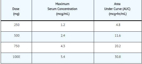 Price of ivermectin