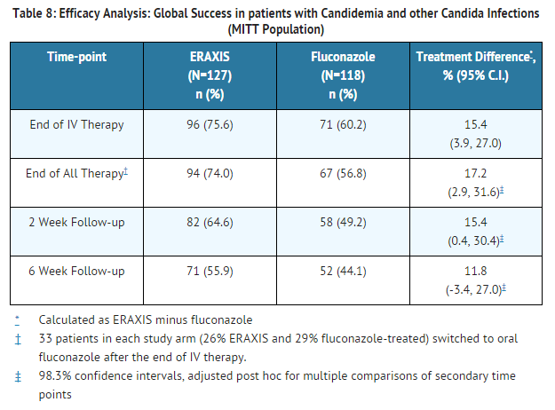 Anidulafungin Global Success in patients with Candidemia and other Candida Infections.png