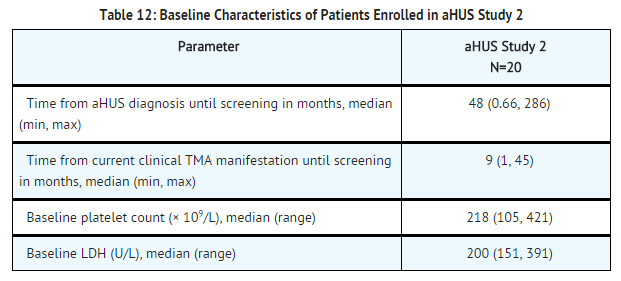 Eculizumab baseline characteristics of patients enrolled in aHUS study 2.png