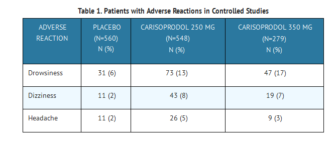 Carisoprodol table 1.png