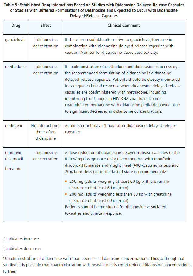 Didanosine Established Drug Interactions Based on Studies with Didanosine.png