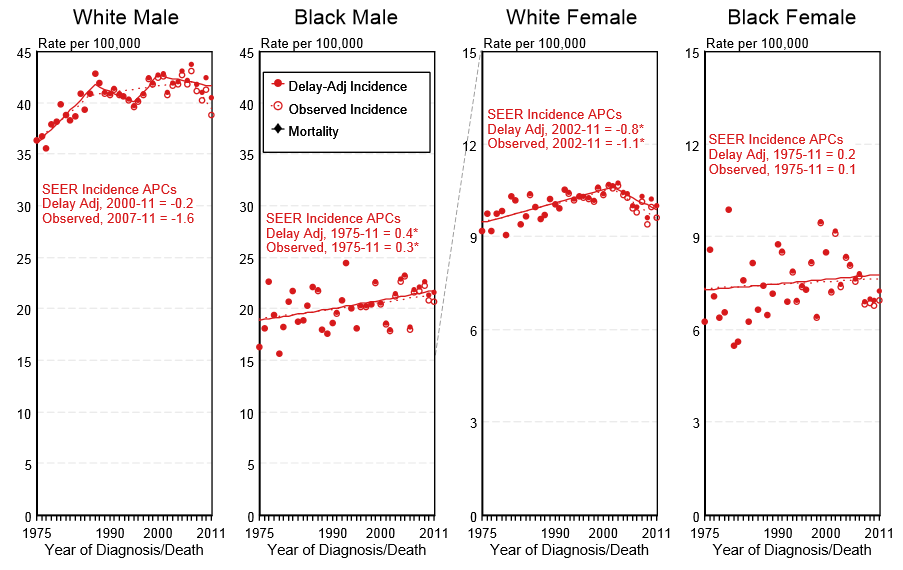 Delay-adjusted incidence and observed incidence of bladder cancer by gender and race in the United States between 1975 and 2011.PNG