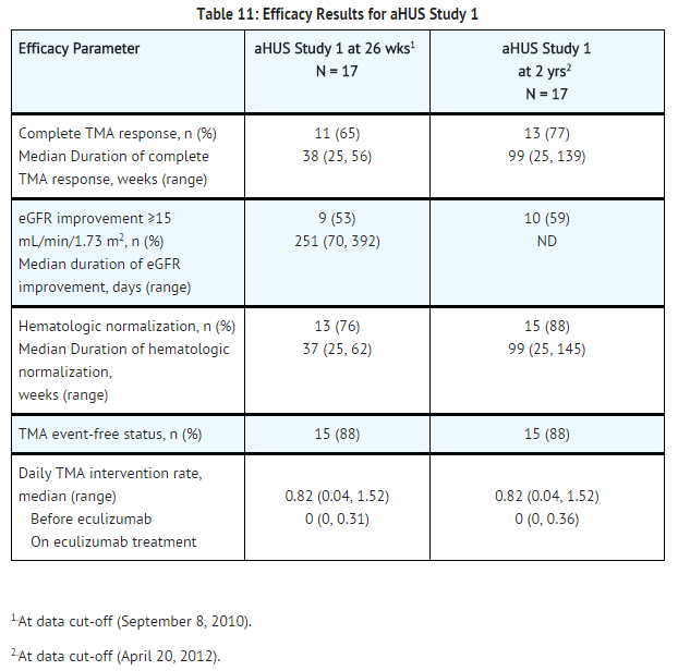 Eculizumab efficacy results for aHUS study 1.png