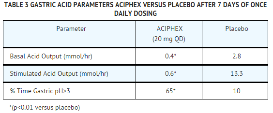 Rabeprazole PD Table 3.png