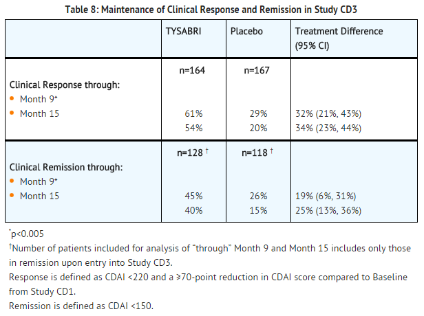 Natalizumab maintenance of clinical an remission in study CD3.png