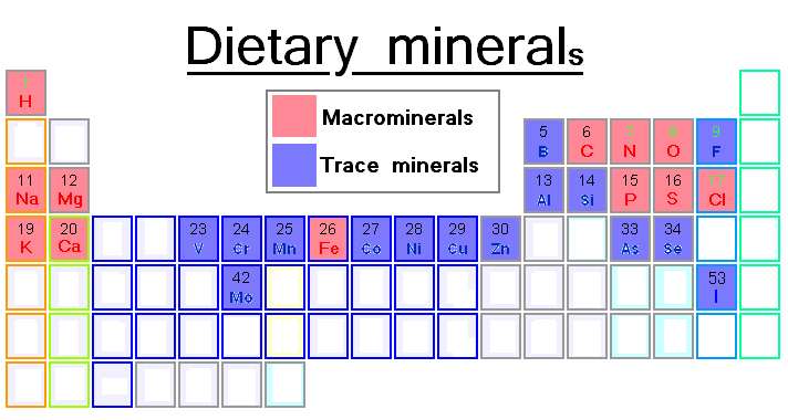 Periodic table of the chemical elements (1-118)Dietary minerals.PNG