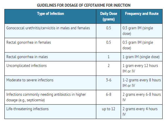 Cefatoxime Dosage table.png