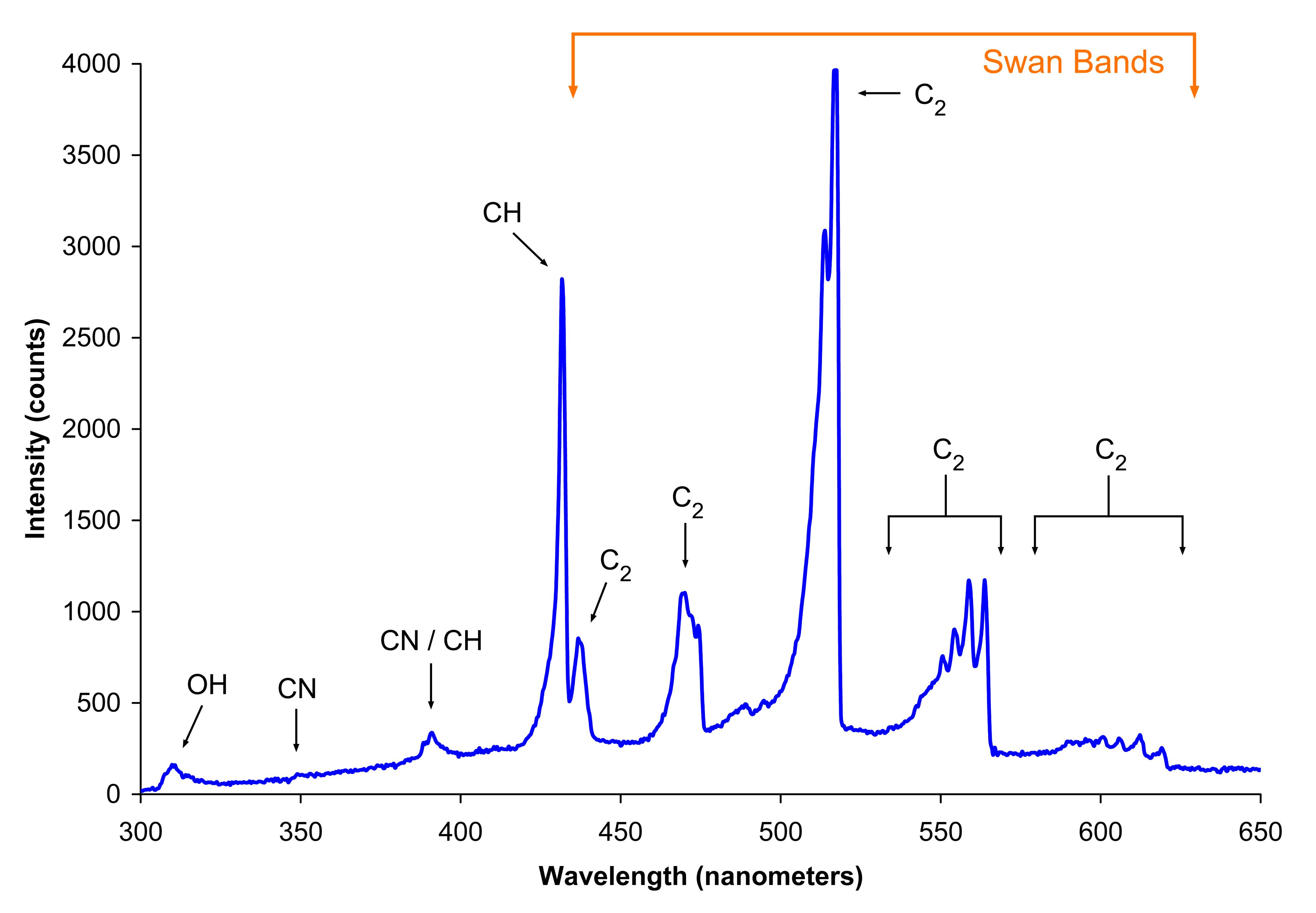 "a research to determine the surface tension of water using different concentrations of sodium chlori ""determination of critical micelle concentrations using uv- surface tension of surfactant solutions sodium phosphate, sodium chloride."