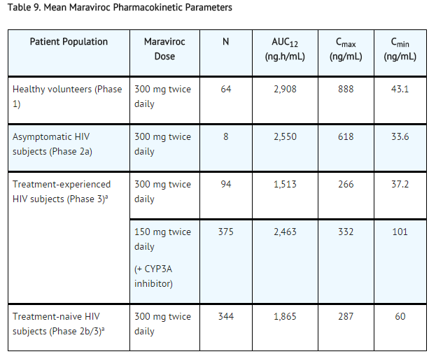 Maraviroc Mean Maraviroc Pharmacokinetic Parameters.png