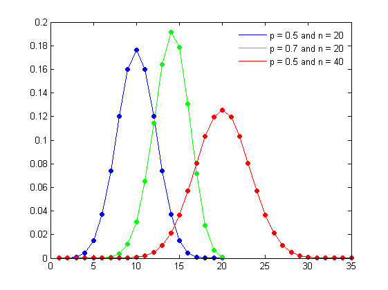 Probability mass function for the binomial distribution