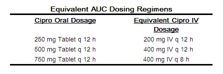 Didanosine renal dosing for cipro