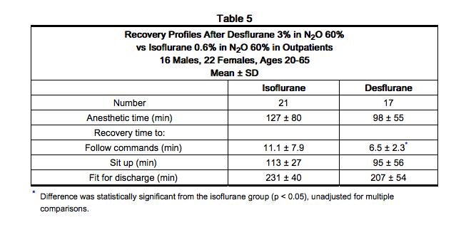 Desflurane vs. Sevoflurane in Endovascular Aortic Repair ...