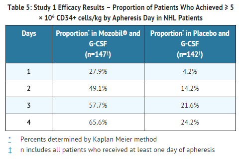 Plerixafor Study 1 Efficacy Results – Proportion of Patients by Apheresis Day in NHL Patients.png