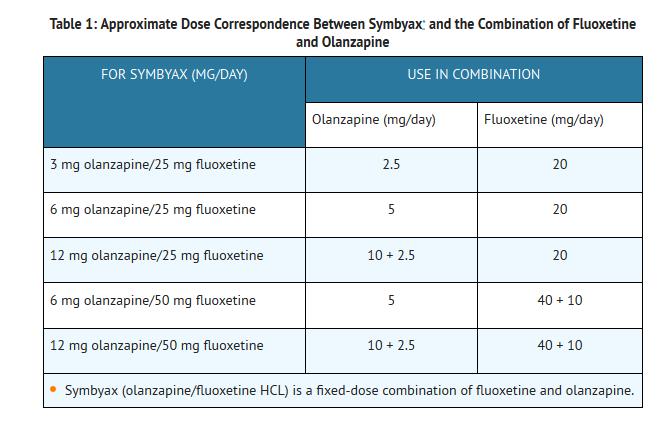 Olanzapine Fluoxetine Combination Dosage