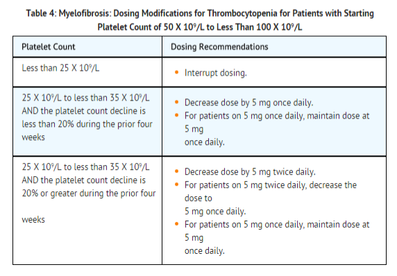 Ruxolitinib Dosage myelofibrosis table 4.png