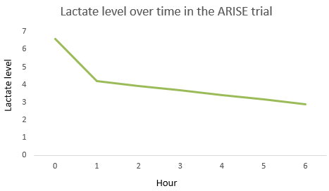 ARISE Trial - lactate values.png