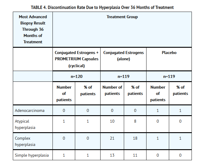 Progesterone table 4.png