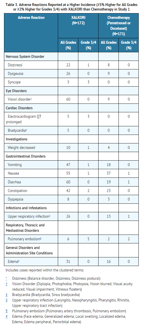 Crizotinib adverse reaction table 1.png