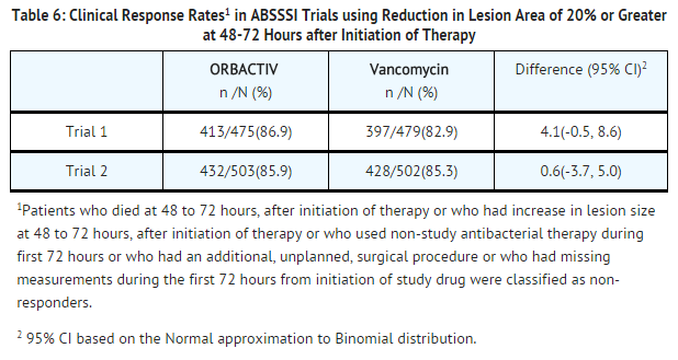 Oritavancin Clinical Response Rates in ABSSSI Trials using Reduction in Lesion Area of 20% or Greater at 48-72 Hours after Initiation of Therapy.png