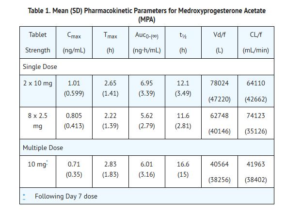 Medroxyprogesterone acetate tablets 10mg - Budesonida oral