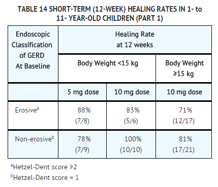 Rabeprazole Clinical Studies table 14.png