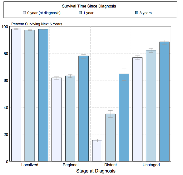 5-year conditional relative survival (probability of surviving in the next 5-years given the cohort has already survived 0, 1, 3 years) between 1998 and 2010 of melanoma by stage at diagnosis according to SEER