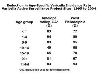 Basic Statistics for Epidemiology: Prevalence vs Incidence