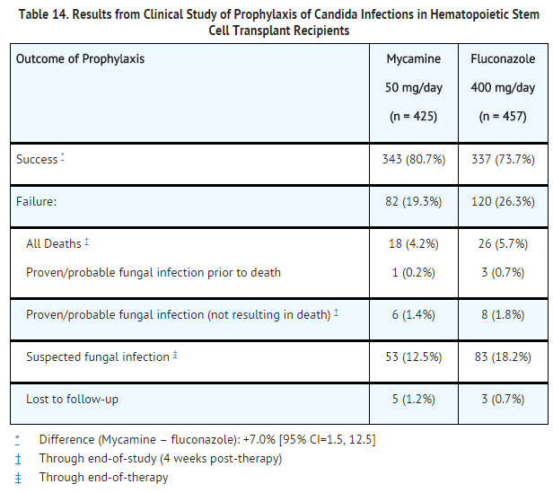 Diflucan fluconazole) dose, indications, adverse effects
